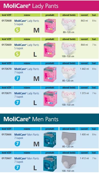 Jak vybrat správnou velikost inkontinenčních kalhotek